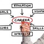 TrainerIn mit Beratung und Berufsorientierung